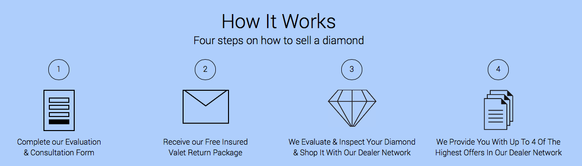 Diamond Valet Process